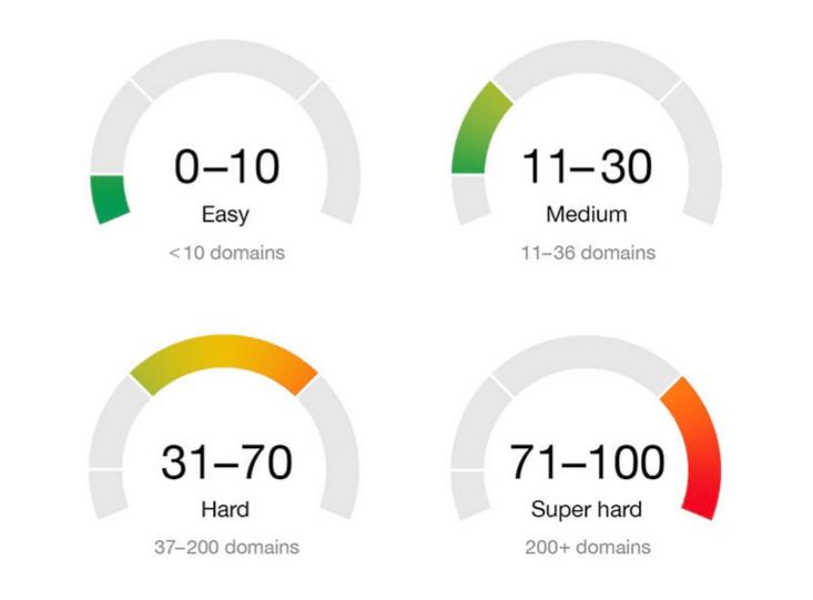 keyword diff scale آموزش کامل تحقیق کلمات کلیدی برای سئوی وب سایت و فروشگاه اینترنتی