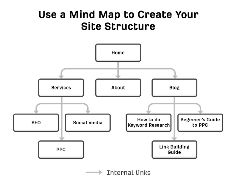 mind map آموزش مقدماتی صفر تا صد سئو وب سایت و فروشگاه اینترنتی